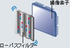 ニコン(NIKON) D90のダストリダクションシステム